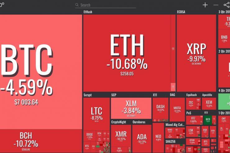Crypto Markets Now See Sharp DeclineCrypto Markets Now See Sharp Decline