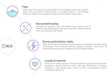 Blockchain.io Trading Platform