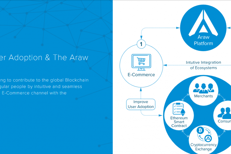 ARAW TOKENS WILL IMPACT ON THE E-COMMERCE INDUSTRY
